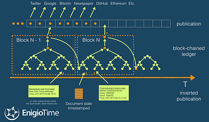 Fig 6. (concept illustration, not an exact technical image ) Hashes from digital data and other real world references are aggregated and added into the block-chained ledger and top hashes are published and linked into the start of the next block.
