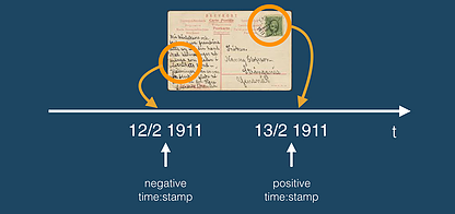 Fig 4. A negative and a positive time:stamp creates the reference points within which time-interval a document must have  been created and existed.