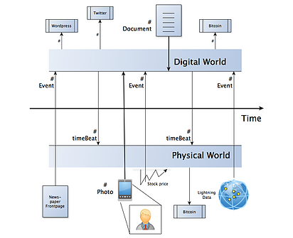 Fig 5. (concept illustration, not an exact technical image ) The ledger is made visible in plain sight and referenced both by digital world and physical world references.