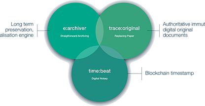 Fig 1. Enigio time:beat is the traceability service on which other of our services are based.