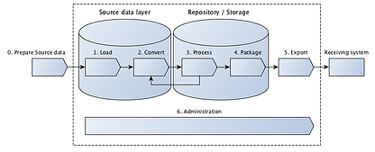 Fig 2. Overview of flow and storage layers within the e:archiver cloud service.