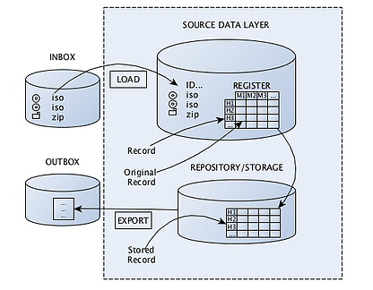 Fig 3. Abstraction of how source packages and original, converted records are stored within the e:archiver cloud service.